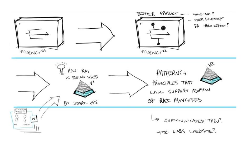 TTC-Labs-sketches